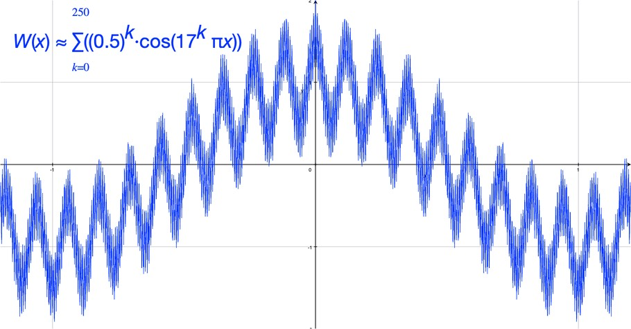 A graph of the Weierstrass Function